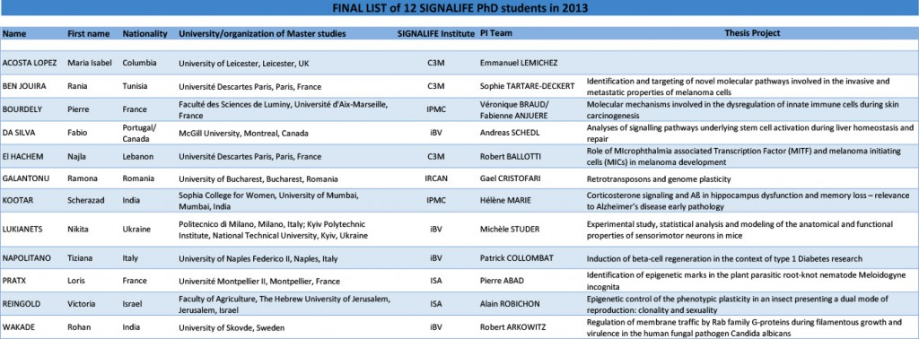 PhD selection 2013 complet sur site