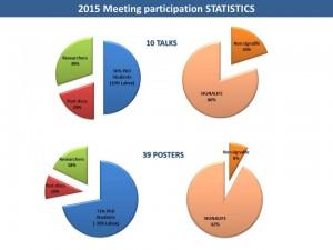 Meeting 2015 Statistics2